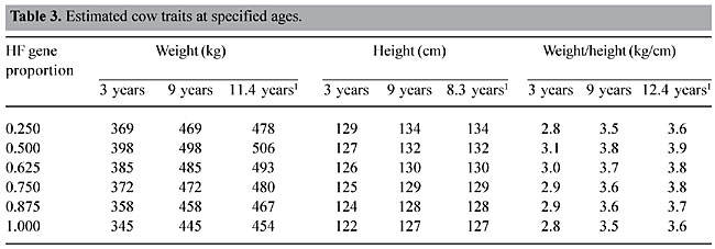 Relationships Of Weight And Height With Age In Hybrid Holstein