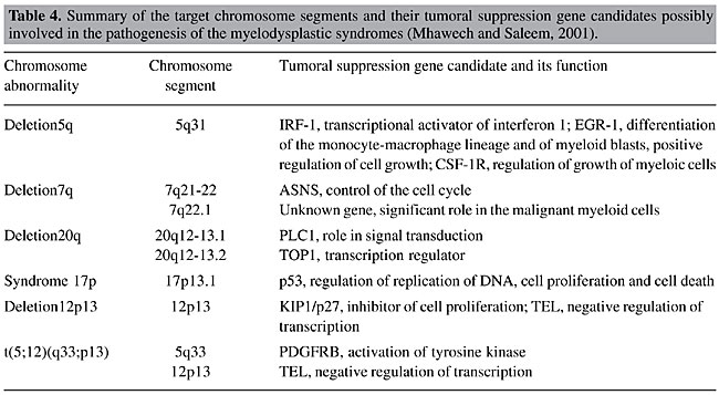 Cytogenetic characteristics of patients with signs and